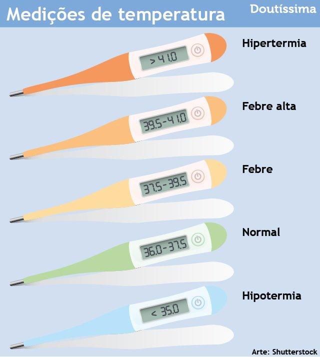 tabela de febre